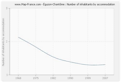 Éguzon-Chantôme : Number of inhabitants by accommodation