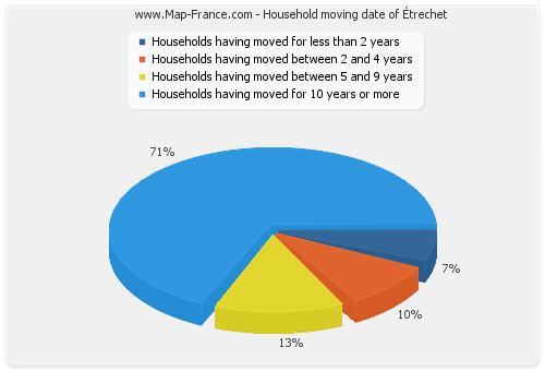 Household moving date of Étrechet