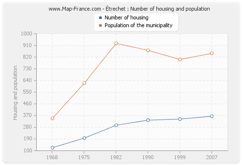 Étrechet : Number of housing and population