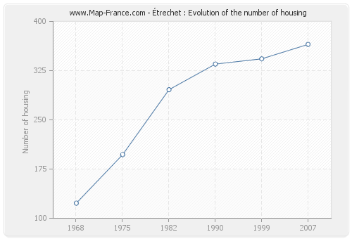 Étrechet : Evolution of the number of housing