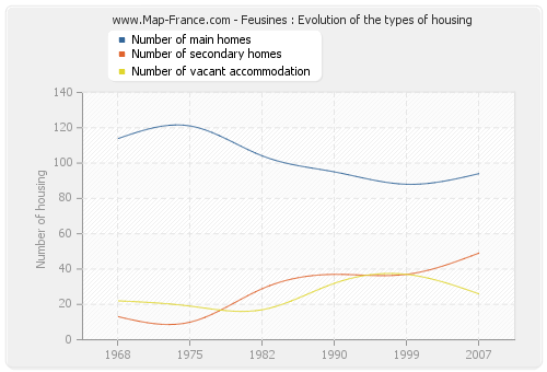 Feusines : Evolution of the types of housing