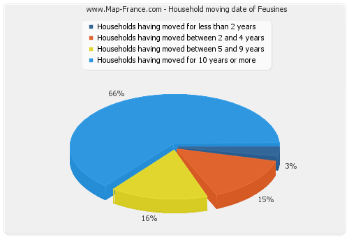 Household moving date of Feusines