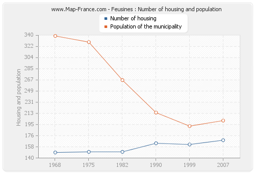 Feusines : Number of housing and population
