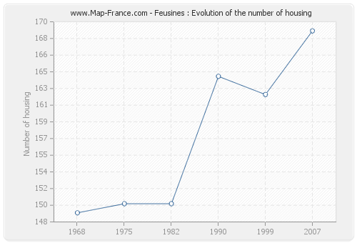 Feusines : Evolution of the number of housing