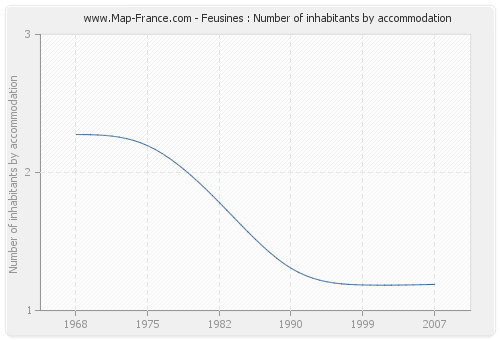 Feusines : Number of inhabitants by accommodation