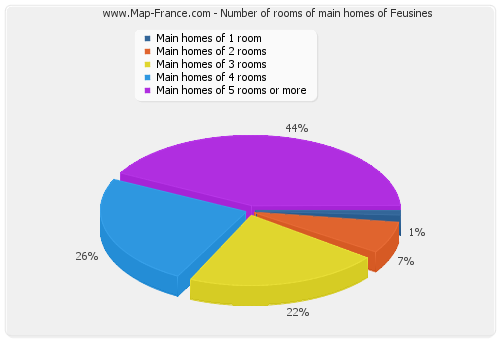 Number of rooms of main homes of Feusines