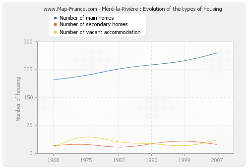 Fléré-la-Rivière : Evolution of the types of housing