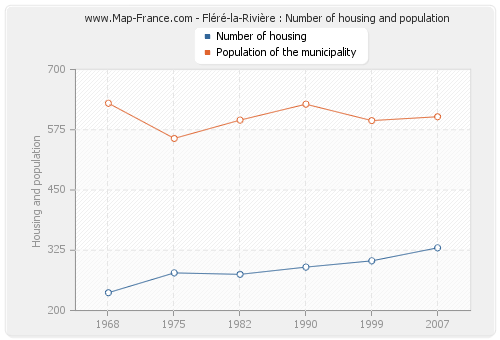 Fléré-la-Rivière : Number of housing and population