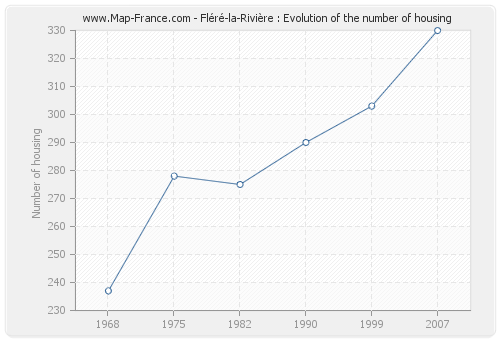 Fléré-la-Rivière : Evolution of the number of housing