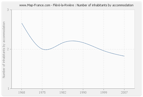 Fléré-la-Rivière : Number of inhabitants by accommodation