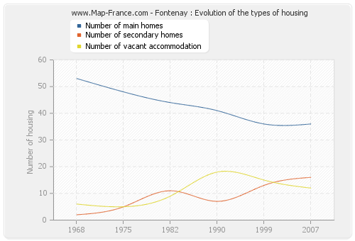 Fontenay : Evolution of the types of housing