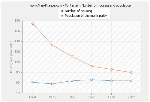 Fontenay : Number of housing and population