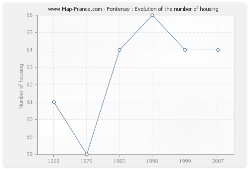 Fontenay : Evolution of the number of housing