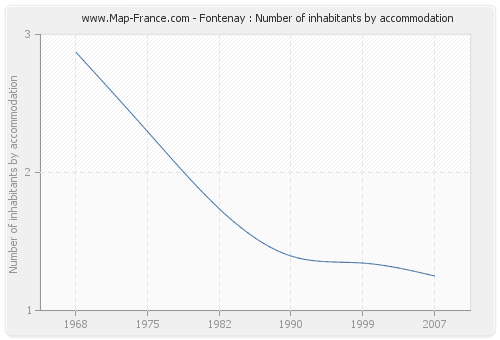 Fontenay : Number of inhabitants by accommodation