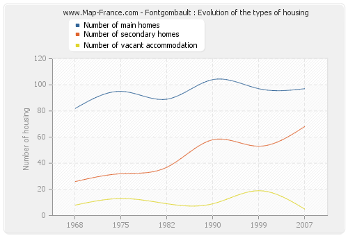 Fontgombault : Evolution of the types of housing