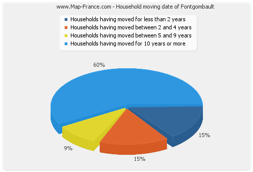 Household moving date of Fontgombault