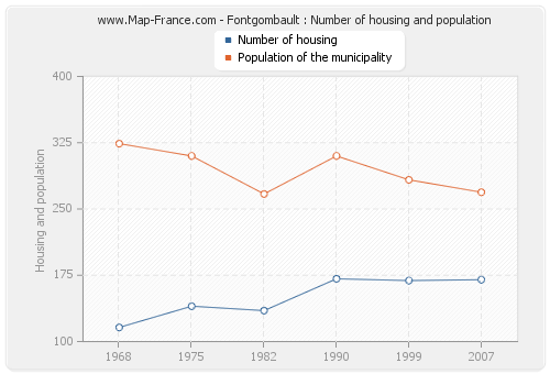 Fontgombault : Number of housing and population