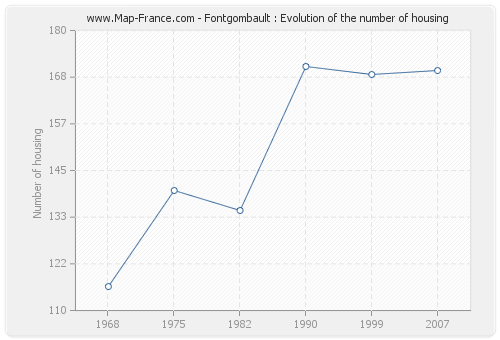 Fontgombault : Evolution of the number of housing