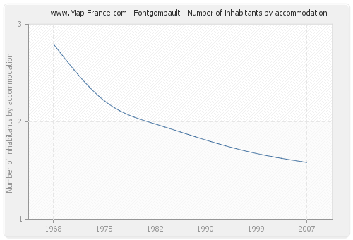 Fontgombault : Number of inhabitants by accommodation