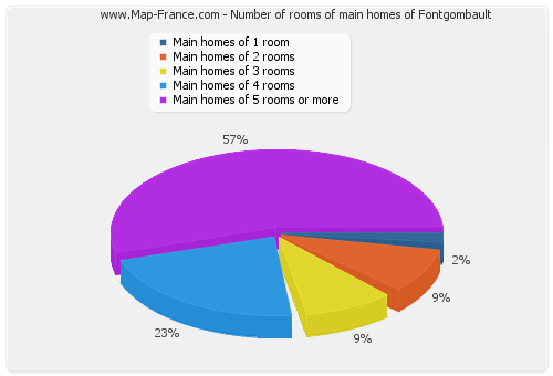 Number of rooms of main homes of Fontgombault
