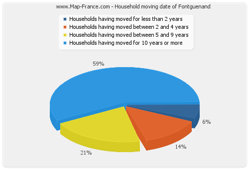 Household moving date of Fontguenand