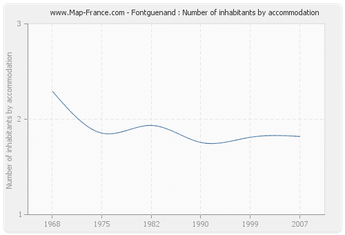 Fontguenand : Number of inhabitants by accommodation