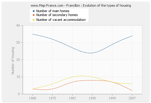 Francillon : Evolution of the types of housing