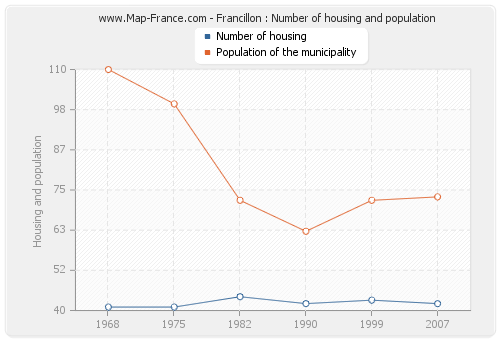 Francillon : Number of housing and population