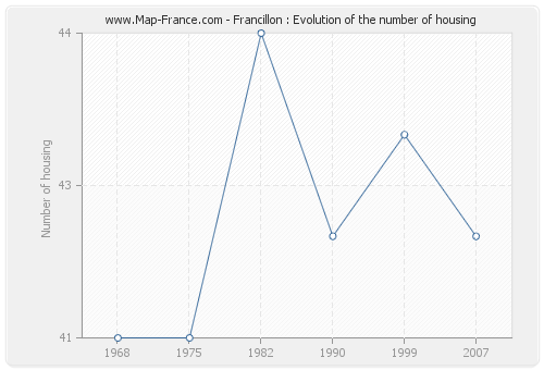 Francillon : Evolution of the number of housing