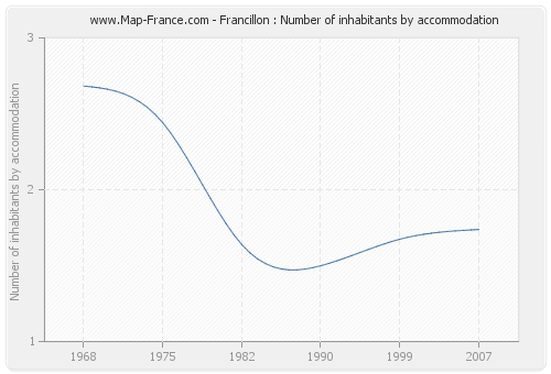 Francillon : Number of inhabitants by accommodation