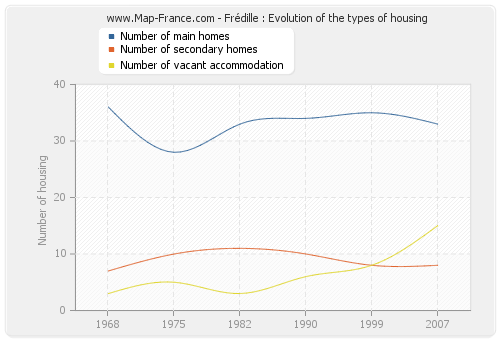 Frédille : Evolution of the types of housing