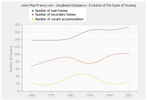 Gargilesse-Dampierre : Evolution of the types of housing