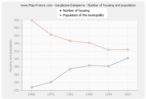 Gargilesse-Dampierre : Number of housing and population