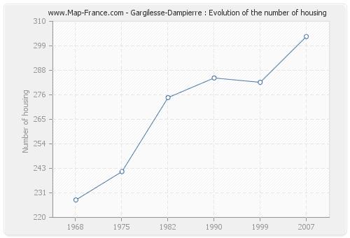 Gargilesse-Dampierre : Evolution of the number of housing