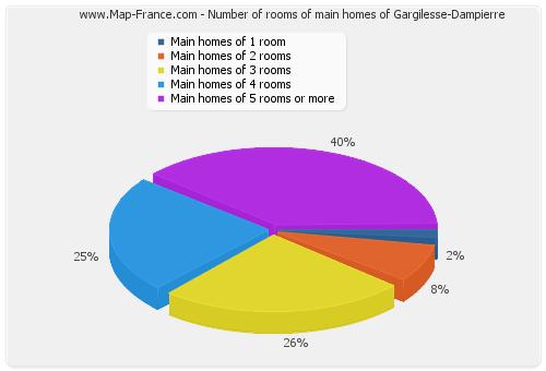 Number of rooms of main homes of Gargilesse-Dampierre