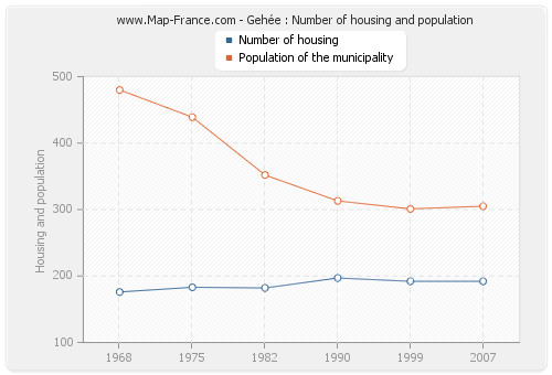 Gehée : Number of housing and population
