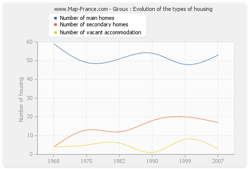 Giroux : Evolution of the types of housing