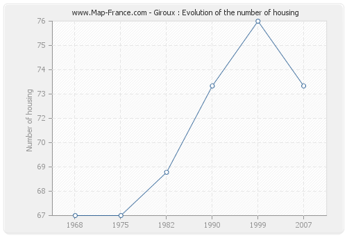 Giroux : Evolution of the number of housing