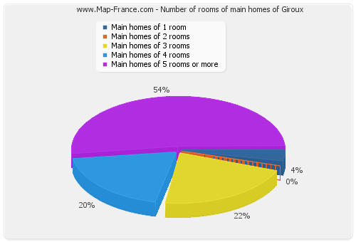 Number of rooms of main homes of Giroux
