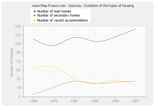 Gournay : Evolution of the types of housing