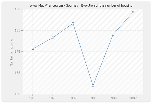 Gournay : Evolution of the number of housing