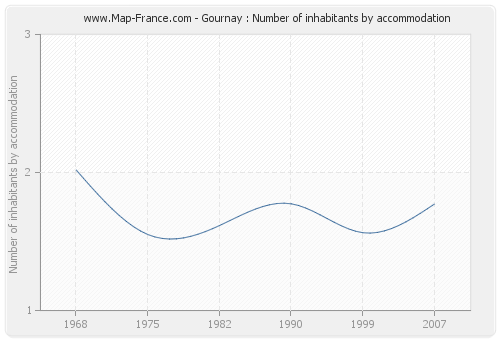 Gournay : Number of inhabitants by accommodation