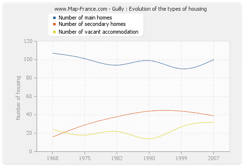 Guilly : Evolution of the types of housing