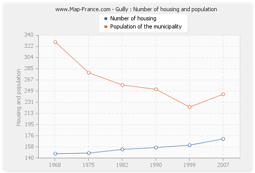 Guilly : Number of housing and population