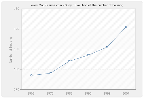 Guilly : Evolution of the number of housing