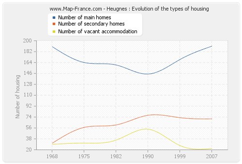 Heugnes : Evolution of the types of housing