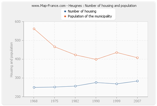 Heugnes : Number of housing and population