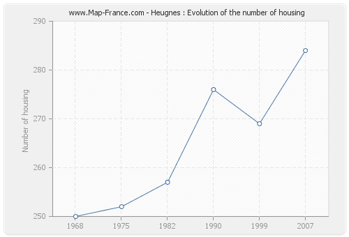 Heugnes : Evolution of the number of housing