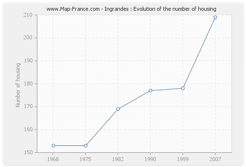 Ingrandes : Evolution of the number of housing