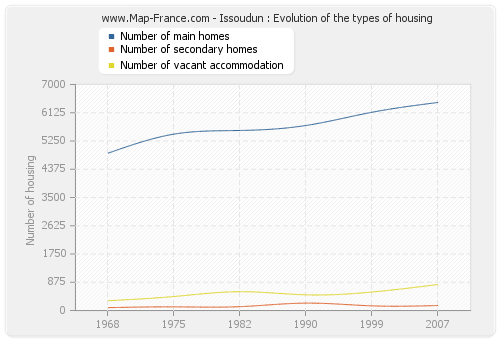 Issoudun : Evolution of the types of housing